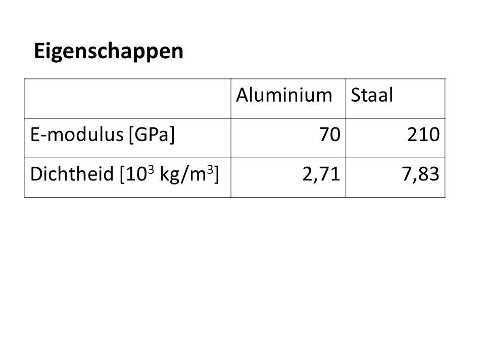 Eigenschappen Aluminium Staal E-modulus [GPa] 70 210